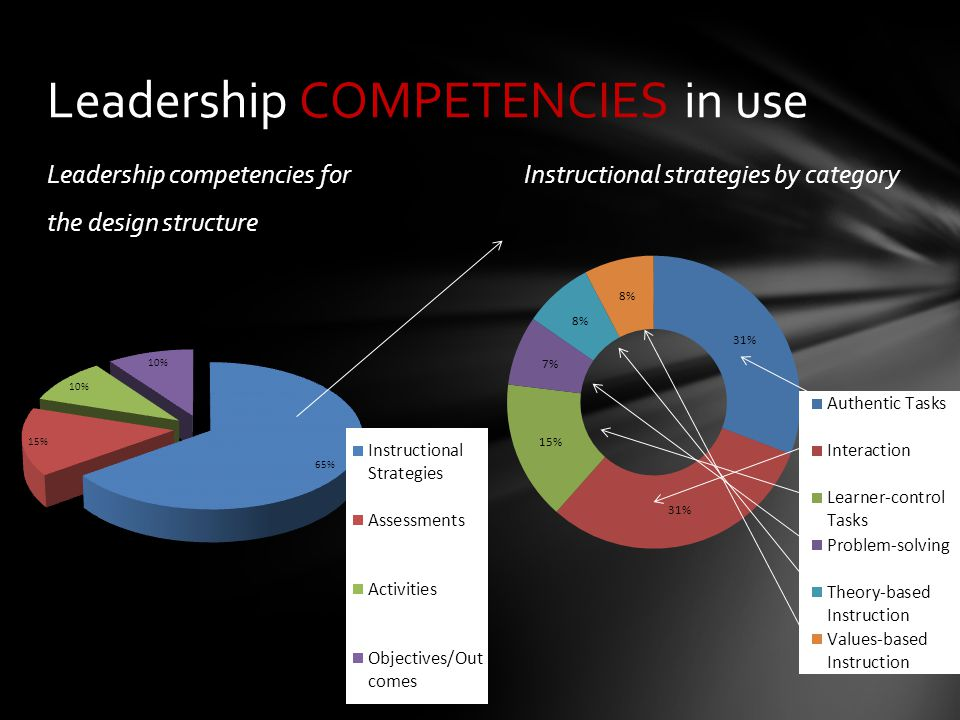 Major RESULTS Competencies for Overall Design Leadership Strategy55% Vision29% Others16% RQ2 Analysis What are the characteristics of courses created by participants who have identified critical leadership competencies.