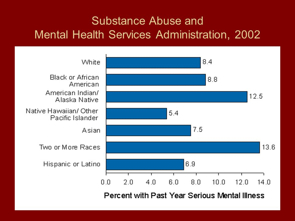 Substance Abuse and Mental Health Services Administration, 2002