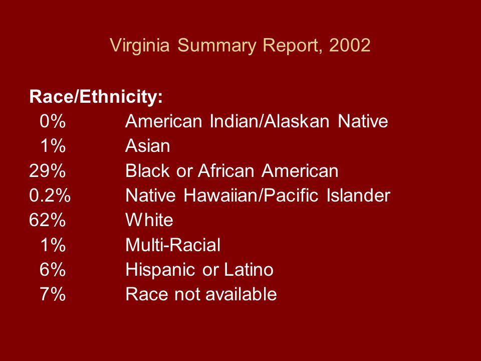 Virginia Summary Report, 2002 Race/Ethnicity: 0%American Indian/Alaskan Native 1%Asian 29%Black or African American 0.2%Native Hawaiian/Pacific Islander 62%White 1%Multi-Racial 6%Hispanic or Latino 7%Race not available