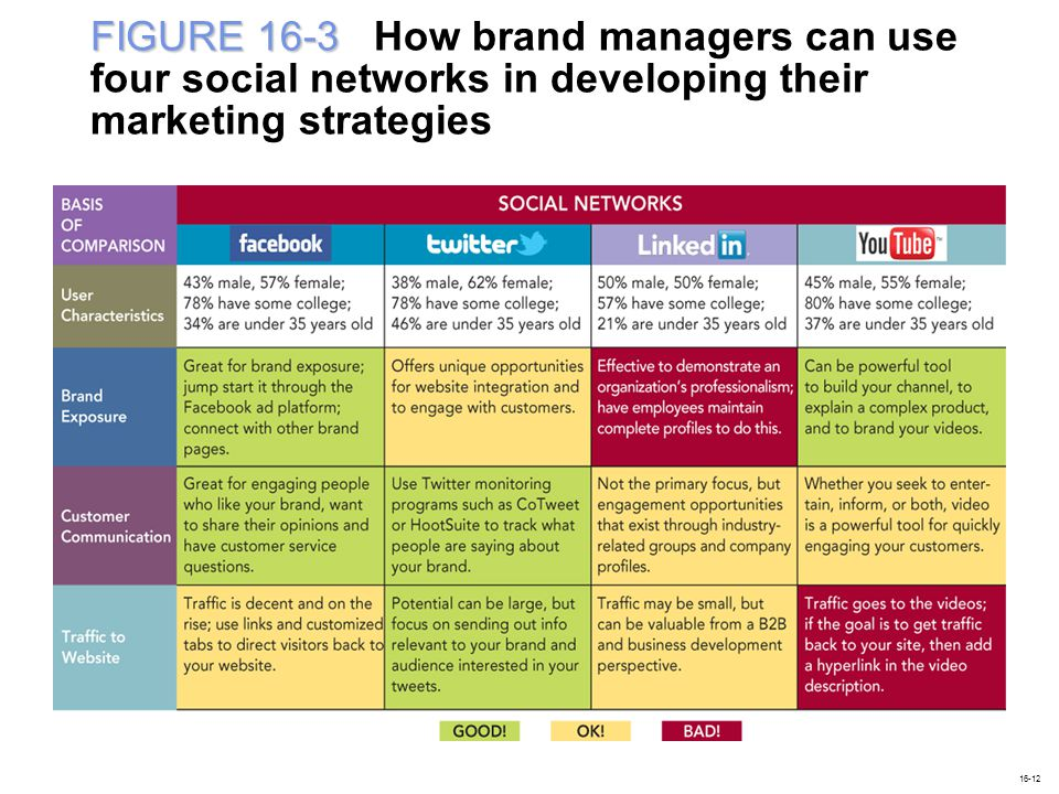 FIGURE 16-3 FIGURE 16-3 How brand managers can use four social networks in developing their marketing strategies 16-12