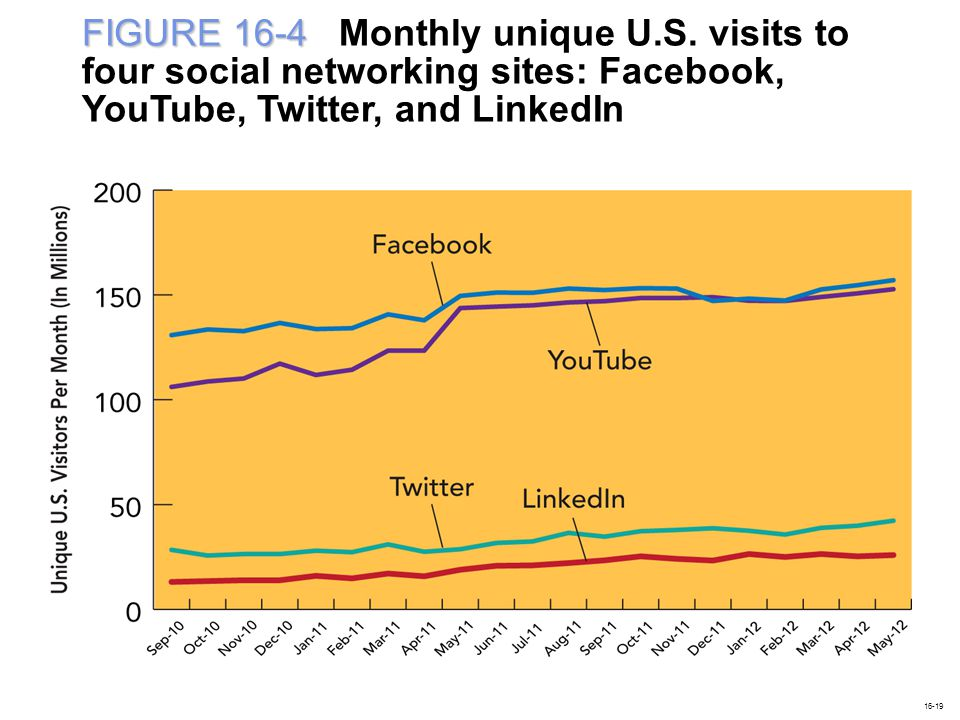 FIGURE 16-4 FIGURE 16-4 Monthly unique U.S. visits to four social networking sites: Facebook, YouTube, Twitter, and LinkedIn 16-19