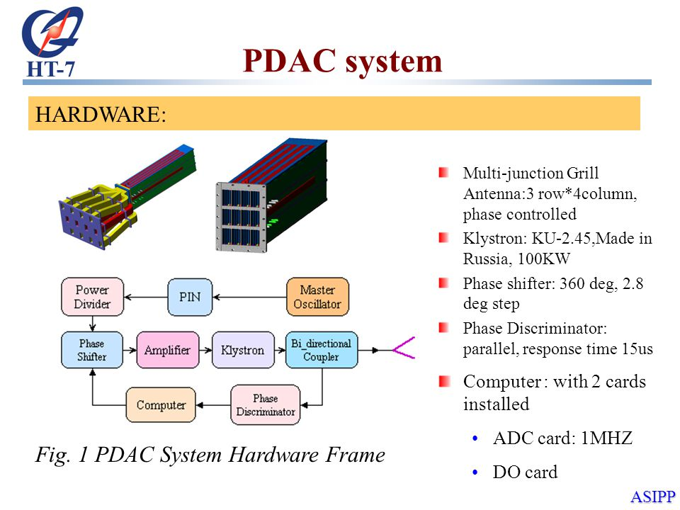 HT-7 ASIPP PDAC system Fig.