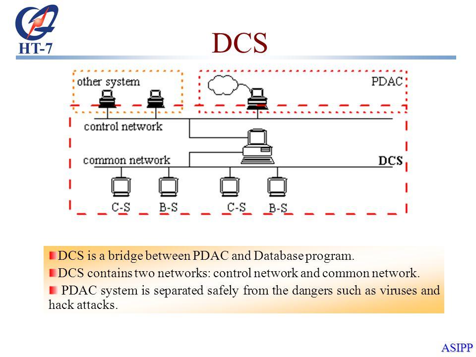 HT-7 ASIPP DCS DCS is a bridge between PDAC and Database program.