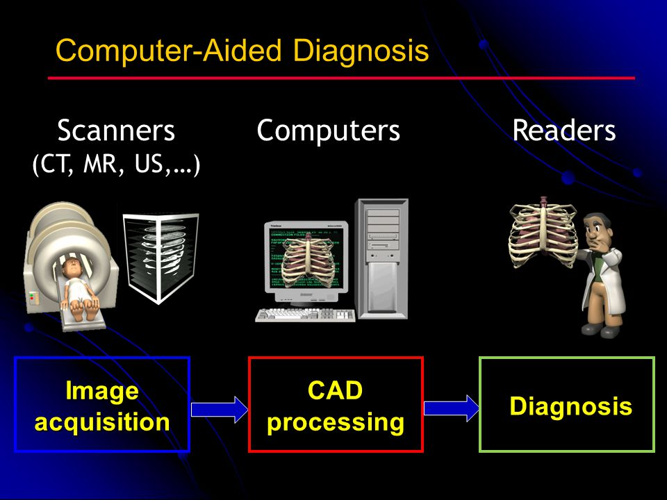Computer-Aided Diagnosis Image acquisition CAD processing Diagnosis ComputersScanners (CT, MR, US,…) Readers