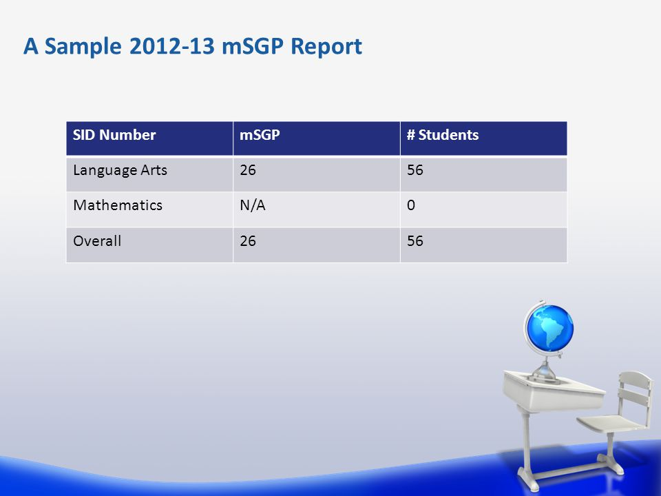 A Sample 2012-13 mSGP Report SID NumbermSGP# Students Language Arts2656 MathematicsN/A0 Overall2656