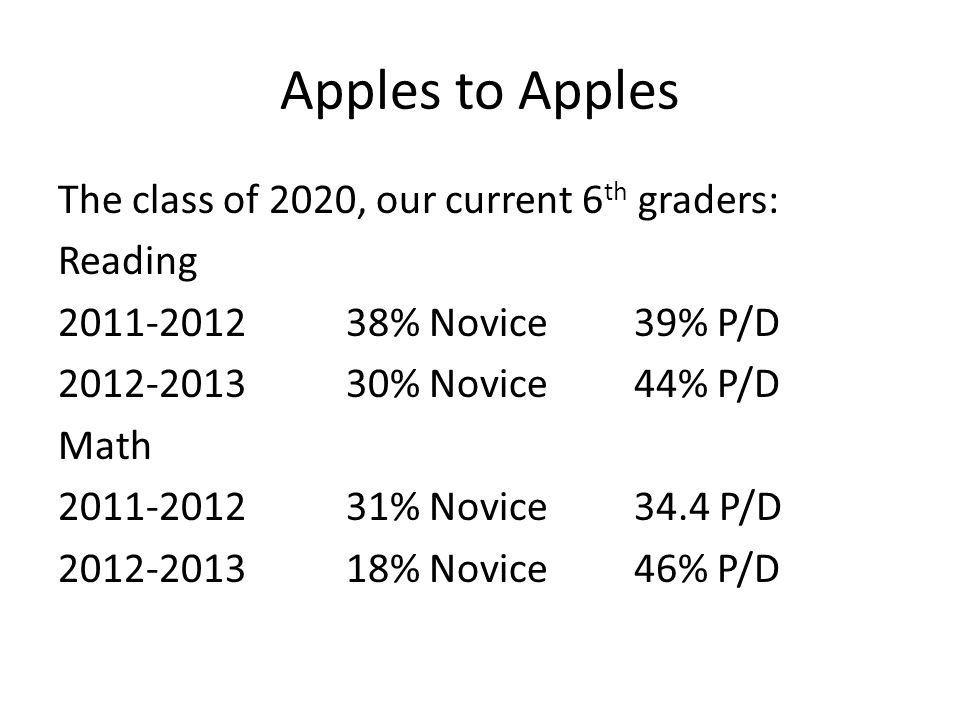 Apples to Apples The class of 2020, our current 6 th graders: Reading 2011-201238% Novice39% P/D 2012-201330% Novice44% P/D Math 2011-201231% Novice34