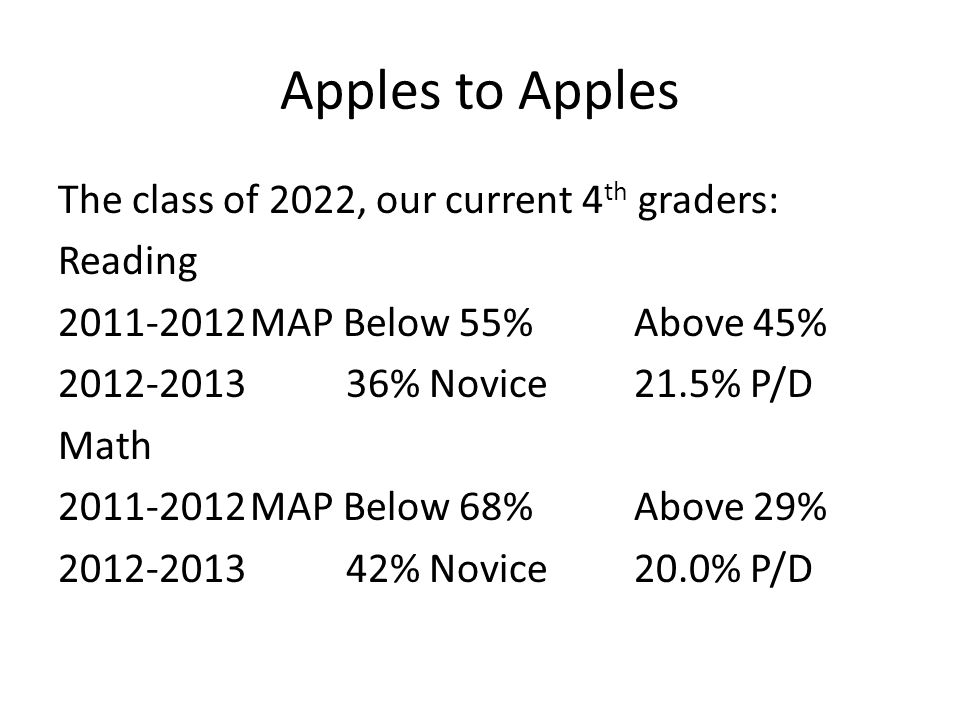 Apples to Apples The class of 2022, our current 4 th graders: Reading 2011-2012MAP Below 55%Above 45% 2012-201336% Novice21.5% P/D Math 2011-2012MAP B