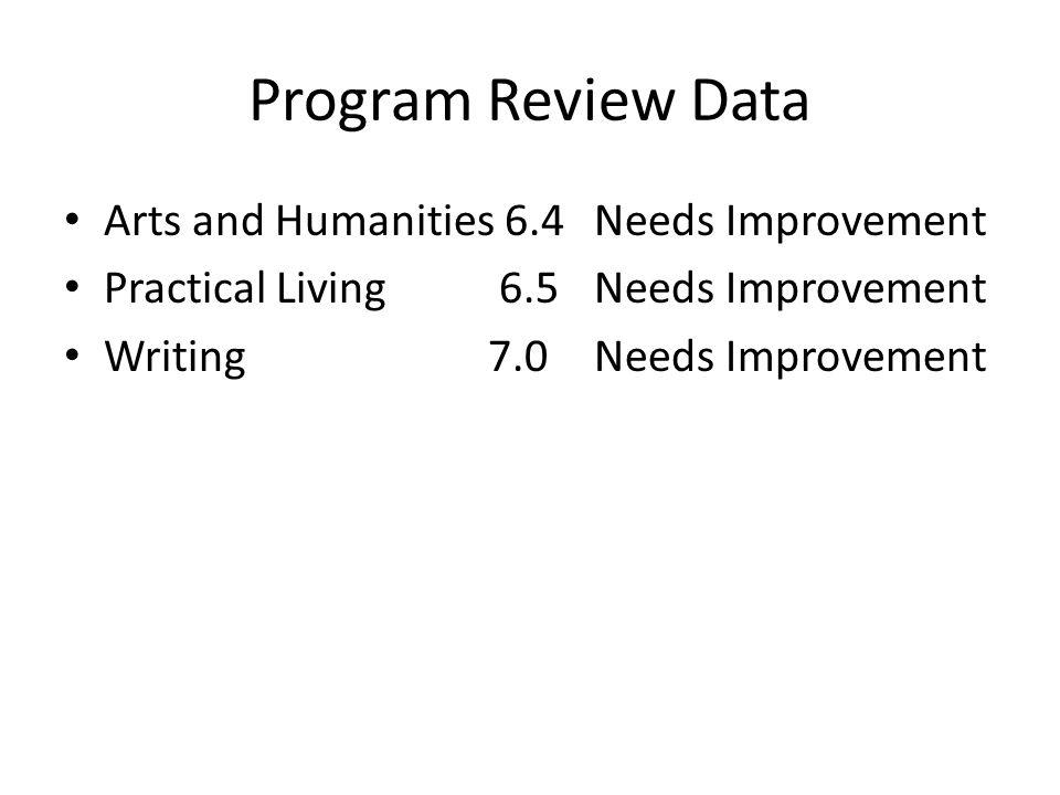 Program Review Data Arts and Humanities 6.4Needs Improvement Practical Living 6.5Needs Improvement Writing 7.0Needs Improvement