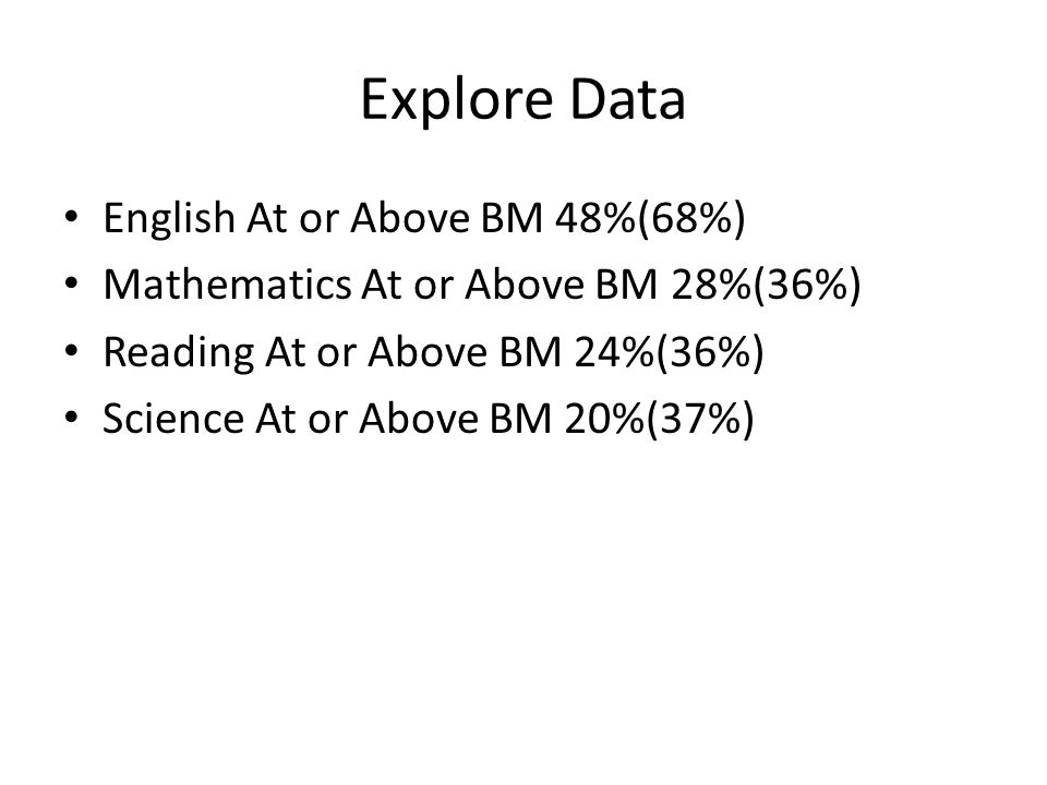 Explore Data English At or Above BM 48%(68%) Mathematics At or Above BM 28%(36%) Reading At or Above BM 24%(36%) Science At or Above BM 20%(37%)