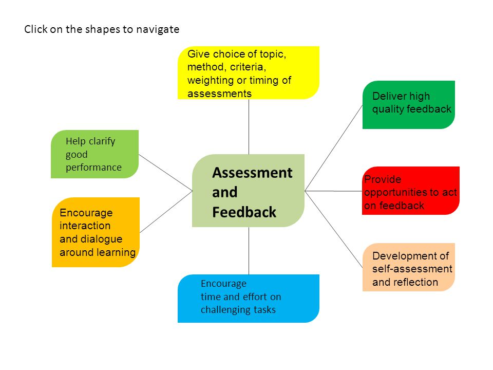 Assessment and Feedback Help clarify good performance Encourage interaction and dialogue around learning Provide opportunities to act on feedback Deve