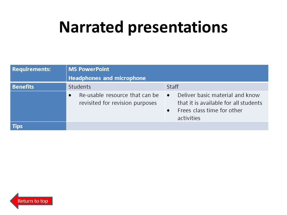 Narrated presentations Requirements: MS PowerPoint Headphones and microphone BenefitsStudentsStaff Re-usable resource that can be revisited for revisi