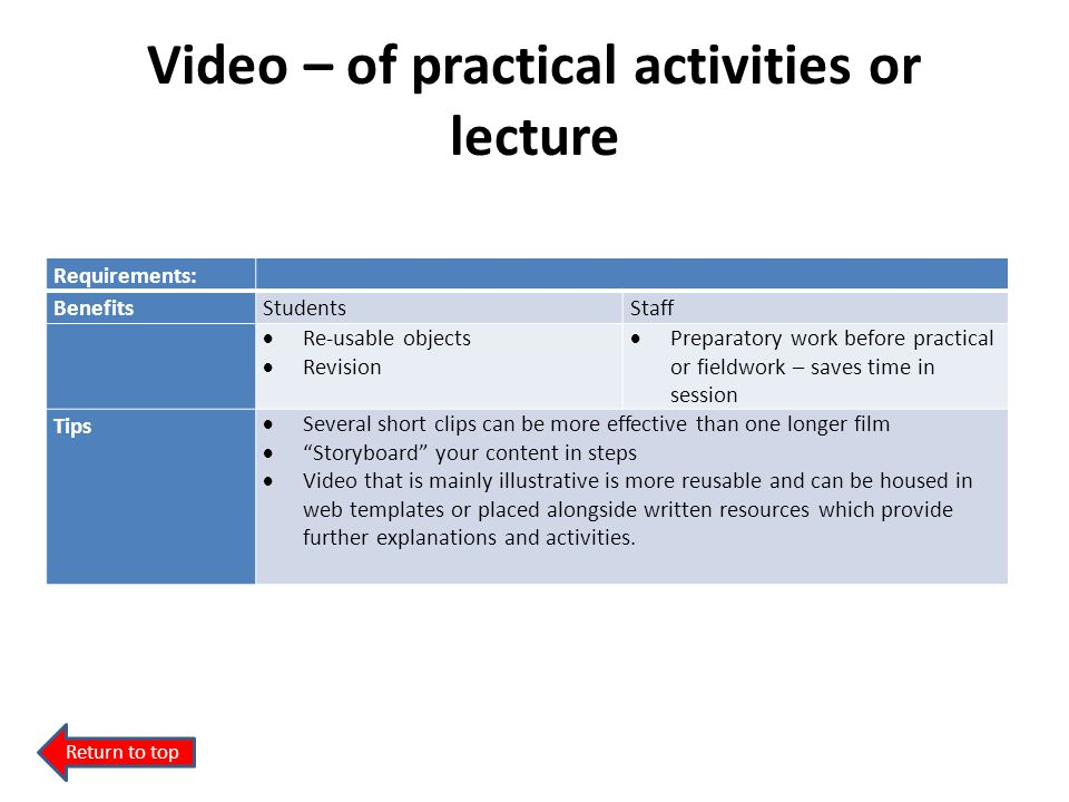 Video – of practical activities or lecture Requirements: BenefitsStudentsStaff Re-usable objects Revision Preparatory work before practical or fieldwo