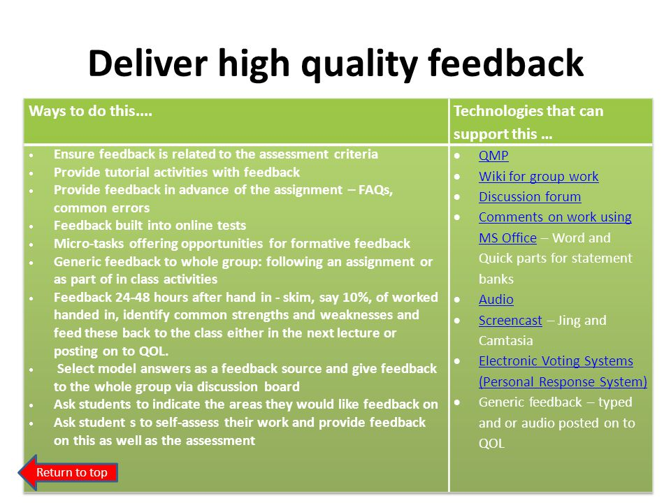 Deliver high quality feedback Return to top