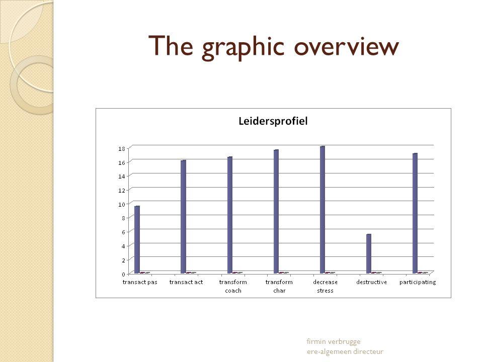 The graphic overview firmin verbrugge ere-algemeen directeur