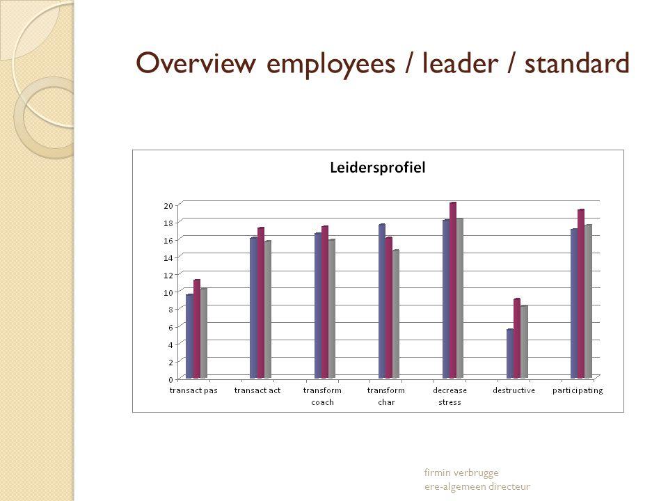 Overview employees / leader / standard firmin verbrugge ere-algemeen directeur