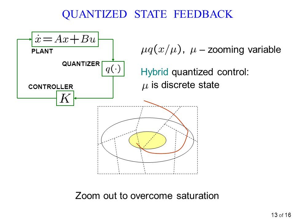 13 of 16 QUANTIZED STATE FEEDBACK QUANTIZER CONTROLLER PLANT Hybrid quantized control: is discrete state Zoom out to overcome saturation – zooming var