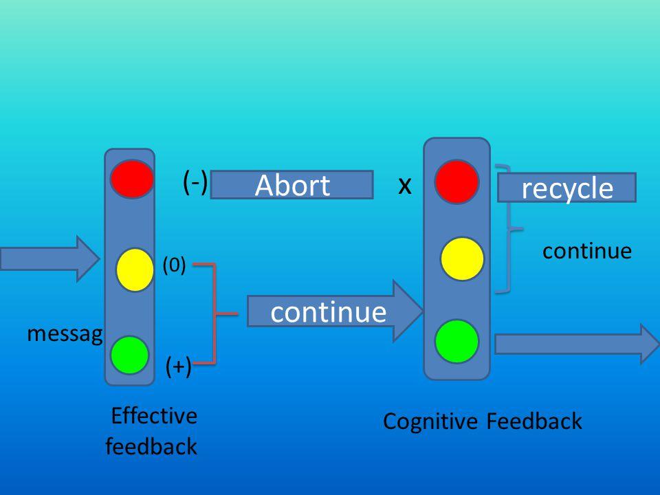 message Effective feedback (-) (0) (+) Abort continue x recycle continue Cognitive Feedback