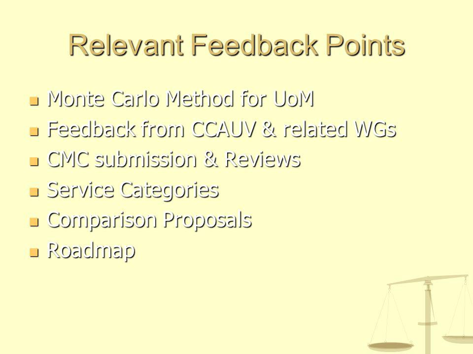 Relevant Feedback Points Monte Carlo Method for UoM Monte Carlo Method for UoM Feedback from CCAUV & related WGs Feedback from CCAUV & related WGs CMC submission & Reviews CMC submission & Reviews Service Categories Service Categories Comparison Proposals Comparison Proposals Roadmap Roadmap