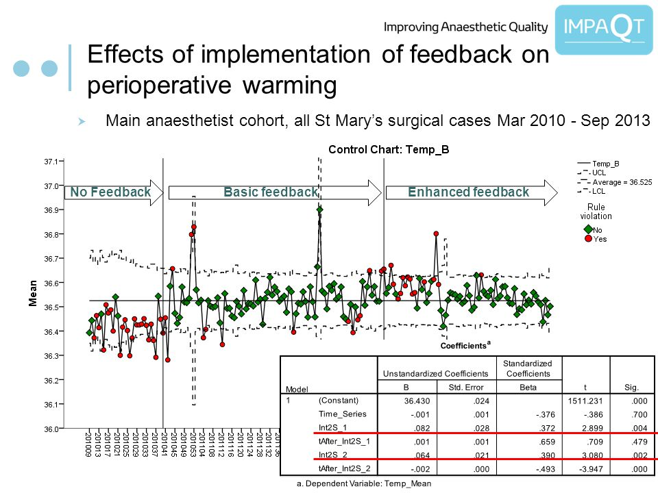 Effects of implementation of feedback on perioperative warming Main anaesthetist cohort, all St Marys surgical cases Mar 2010 - Sep 2013 No FeedbackBasic feedbackEnhanced feedback