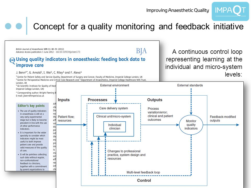 Concept for a quality monitoring and feedback initiative A continuous control loop representing learning at the individual and micro-system levels: