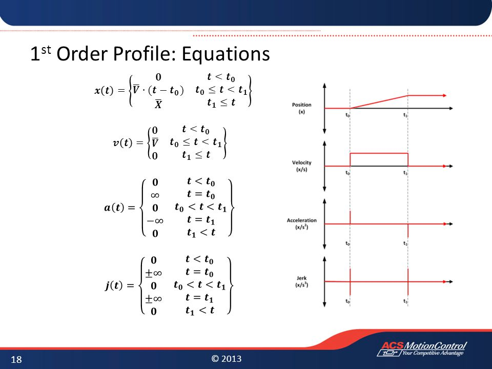 © 2013 1 st Order Profile: Equations 18