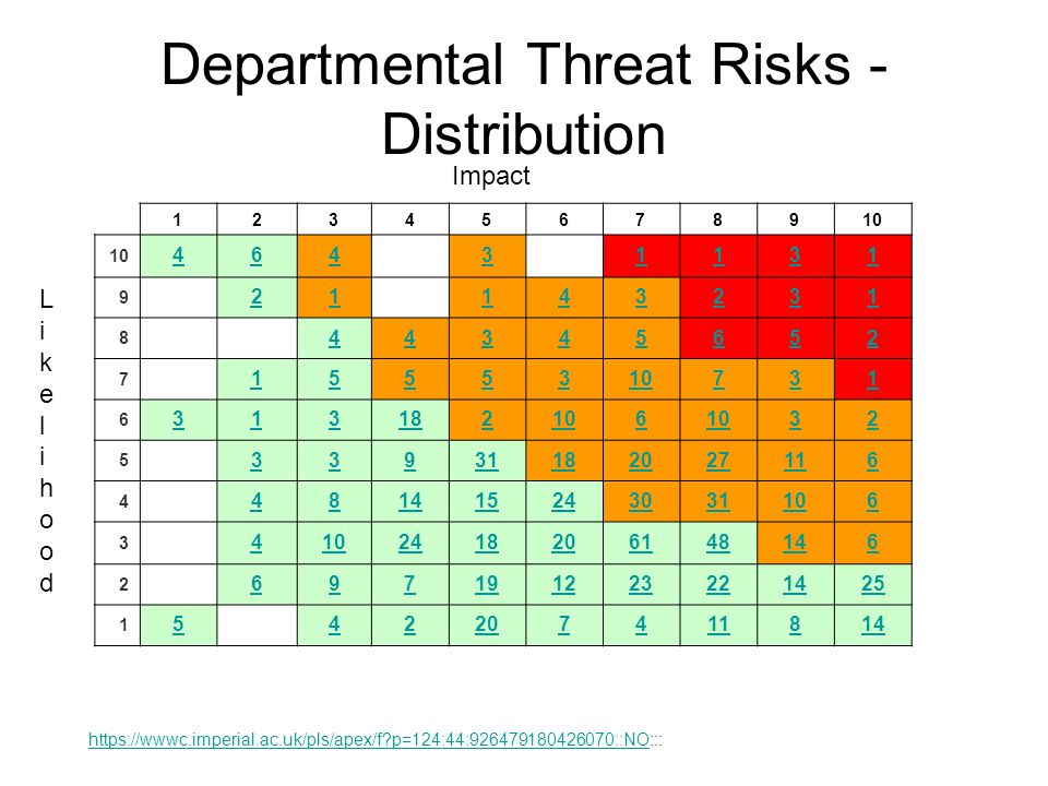 Departmental Threat Risks - Distribution https://wwwc.imperial.ac.uk/pls/apex/f p=124:44:926479180426070::NOhttps://wwwc.imperial.ac.uk/pls/apex/f p=124:44:926479180426070::NO::: 1 2 3 4 5 6 7 8 9 10 46431131 9 21143231 8 44345652 7 15553 731 6 313182106 32 5 33931182027116 4 481415243031106 3 4 2418206148146 2 697191223221425 1 542207411814 Impact LikelihoodLikelihood
