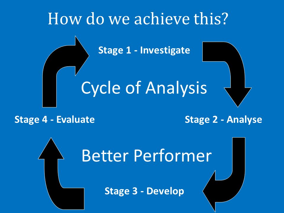 How do we achieve this? Stage 1 - Investigate Stage 2 - AnalyseStage 4 - Evaluate Stage 3 - Develop Cycle of Analysis Better Performer