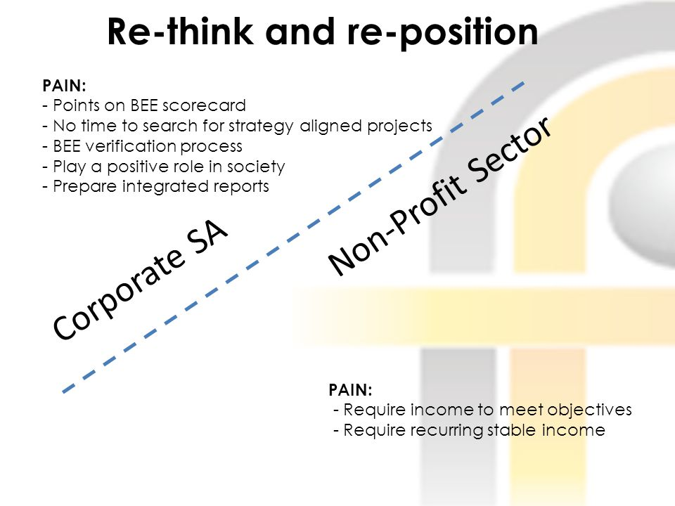 Re-think and re-position PAIN: - Points on BEE scorecard - No time to search for strategy aligned projects - BEE verification process - Play a positiv