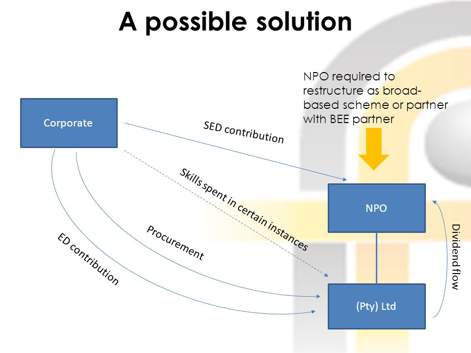 A possible solution NPO (Pty) Ltd Corporate SED contribution ED contribution Procurement Skills spent in certain instances Dividend flow NPO required