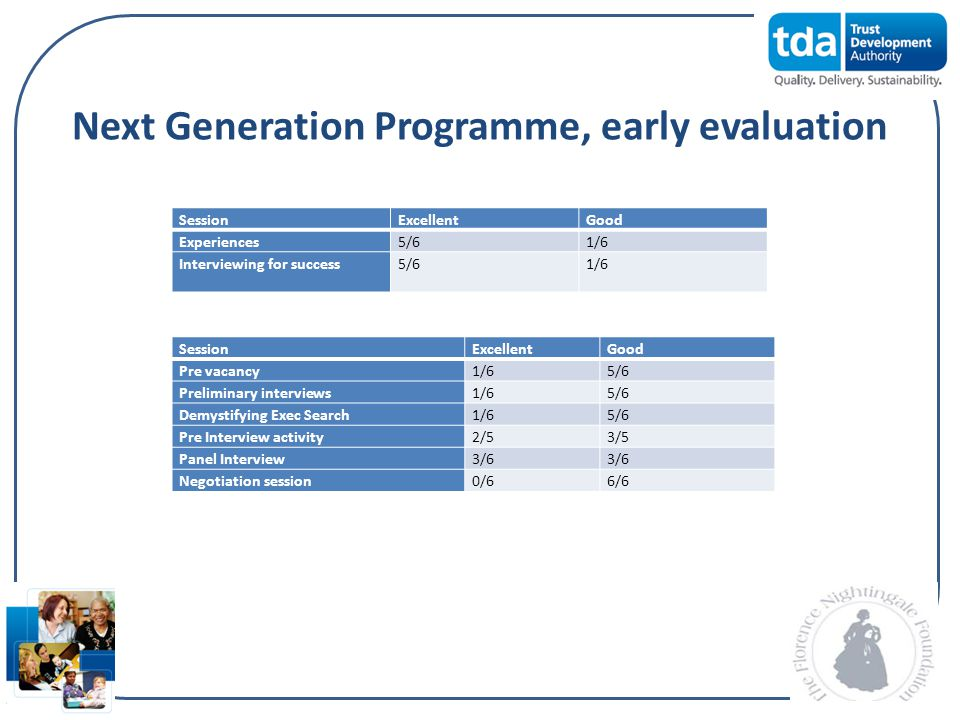 Next Generation Programme, early evaluation SessionExcellentGood Pre vacancy1/65/6 Preliminary interviews1/65/6 Demystifying Exec Search1/65/6 Pre Int