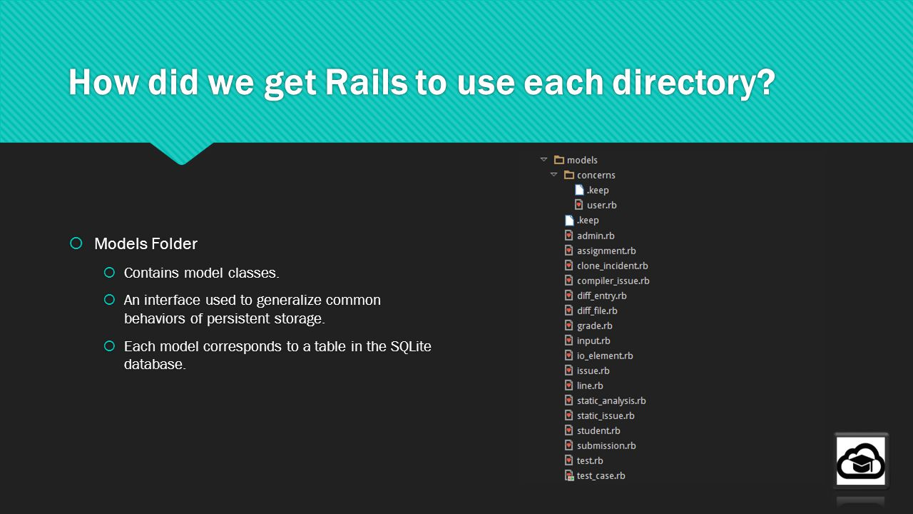 How did we get Rails to use each directory. Models Folder Contains model classes.
