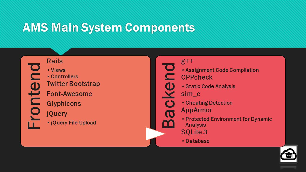 AMS Main System Components