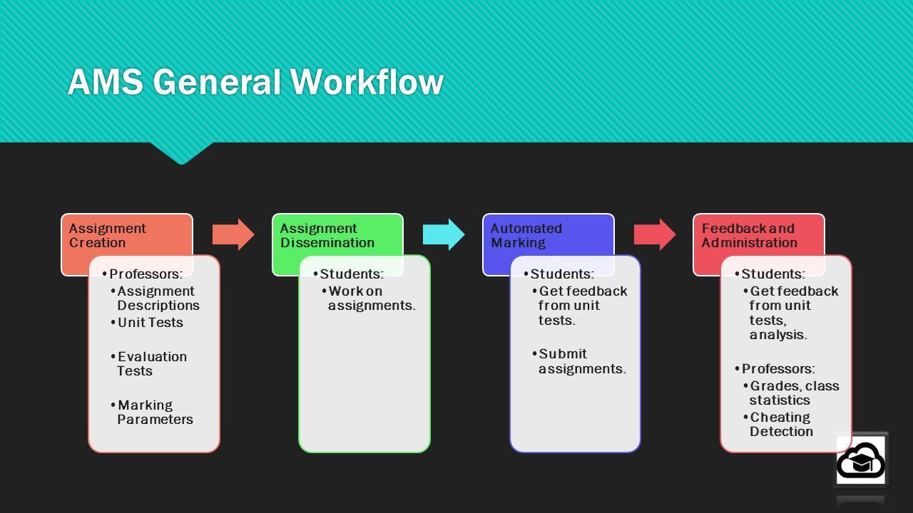 AMS General Workflow