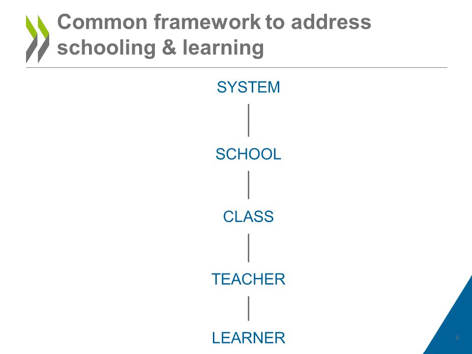 Common framework to address schooling & learning 6 SYSTEM SCHOOL CLASS TEACHER LEARNER