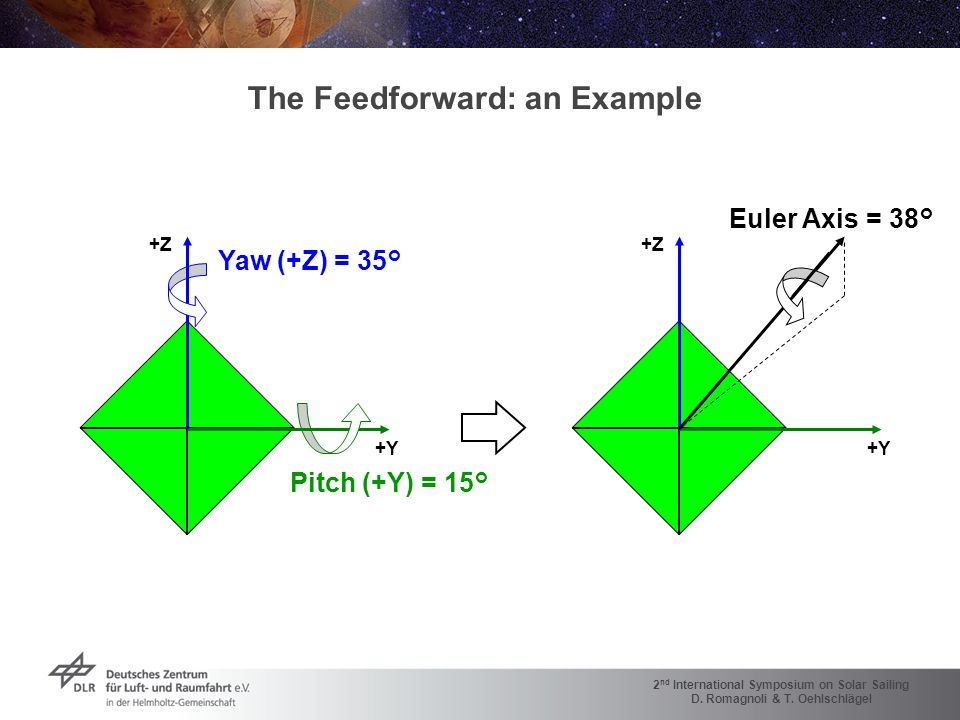 2 nd International Symposium on Solar Sailing D. Romagnoli & T. Oehlschlägel The Feedforward: an Example +Y +Z Pitch (+Y) = 15° Yaw (+Z) = 35° +Y +Z E