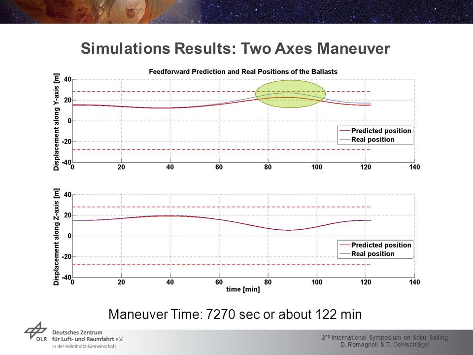 2 nd International Symposium on Solar Sailing D. Romagnoli & T. Oehlschlägel Simulations Results: Two Axes Maneuver Maneuver Time: 7270 sec or about 1