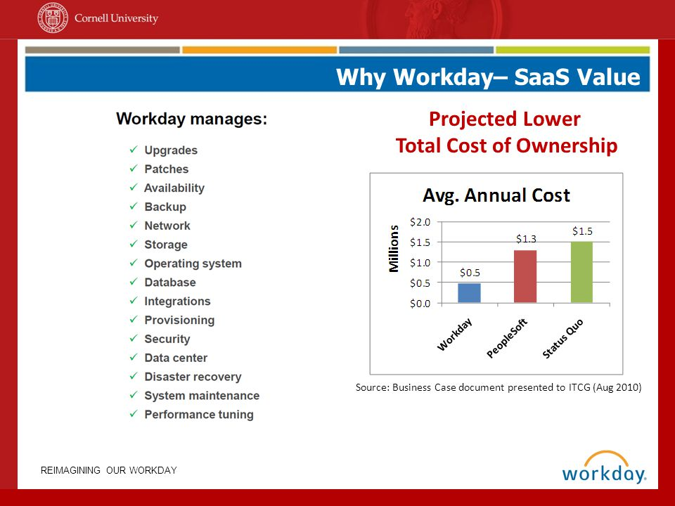 REIMAGINING OUR WORKDAY Why Workday– SaaS Value Source: Business Case document presented to ITCG (Aug 2010) Projected Lower Total Cost of Ownership