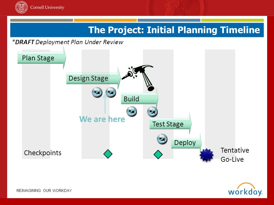 REIMAGINING OUR WORKDAY The Project: Initial Planning Timeline *DRAFT Deployment Plan Under Review Design Stage Deploy Plan Stage Tentative Go-Live Ch