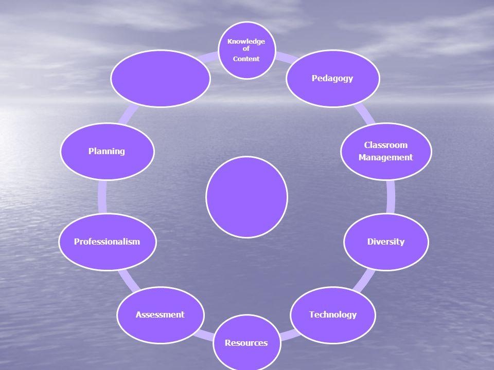 Knowledge of Content Pedagogy Classroom Management DiversityTechnologyResourcesAssessmentProfessionalismPlanning