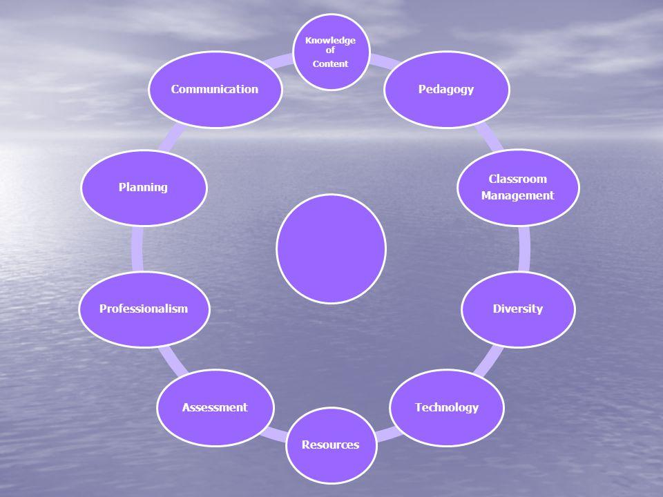 Knowledge of Content Pedagogy Classroom Management DiversityTechnologyResourcesAssessmentProfessionalismPlanningCommunication