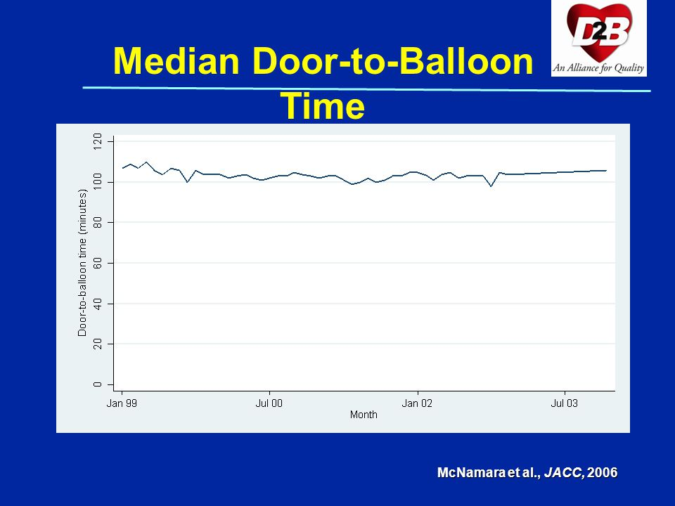 Median Door-to-Balloon Time McNamara et al., JACC, 2006
