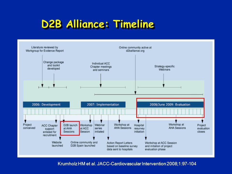 D2B Alliance: Timeline Krumholz HM et al. JACC-Cardiovascular Intervention 2008;1:97-104