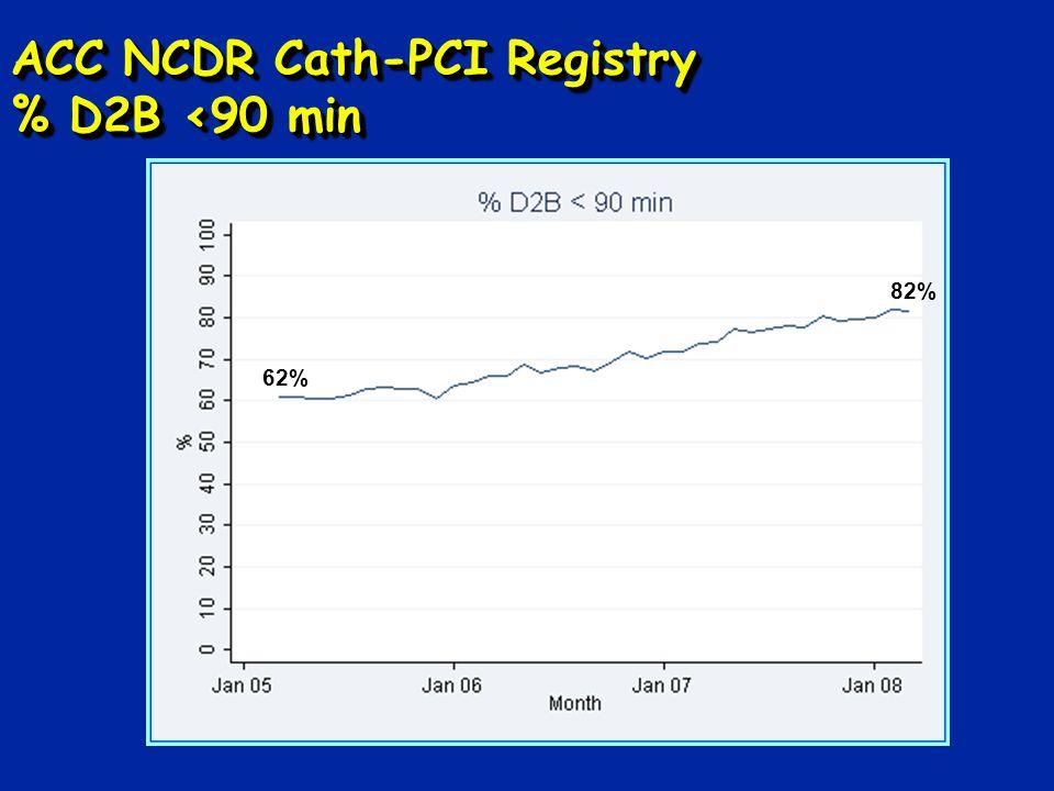 ACC NCDR Cath-PCI Registry % D2B <90 min 62% 82%