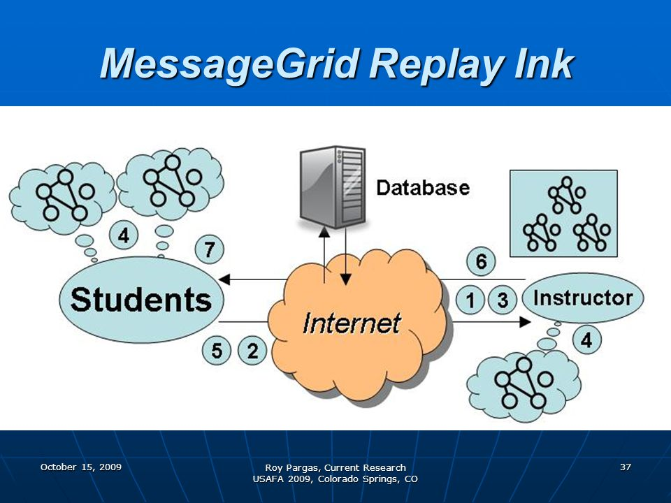 October 15, 2009 Roy Pargas, Current Research USAFA 2009, Colorado Springs, CO 37 MessageGrid Replay Ink