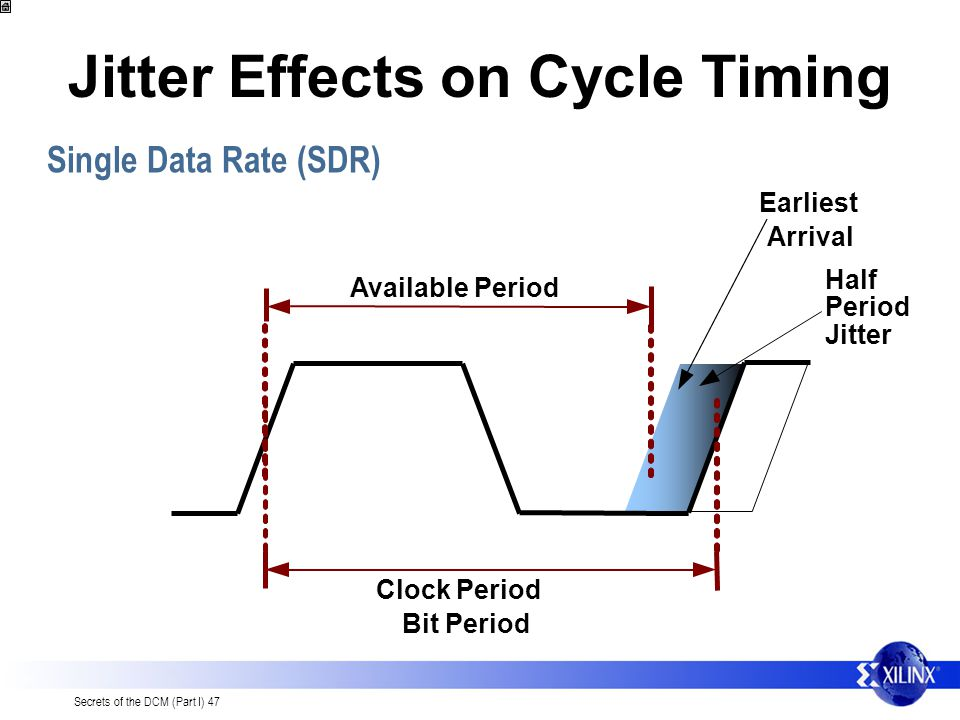 Secrets of the DCM (Part I) 47 Half Period Jitter Jitter Effects on Cycle Timing Bit Period Single Data Rate (SDR) Available Period Earliest Arrival Clock Period