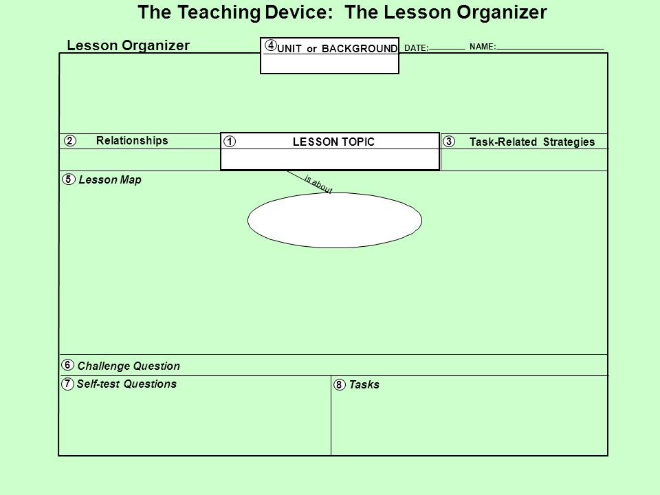 NAME: DATE: Self-test Questions Tasks Lesson Organizer UNIT or BACKGROUND Relationships Task-Related StrategiesLESSON TOPIC is about The Teaching Devi