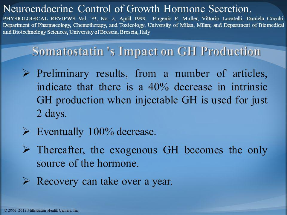 The Threshold Theory of GH Production 1.When GH reaches the individuals threshold for Negative Feedback: i.Somatostatin increases thereby down- regulating GH production and release.