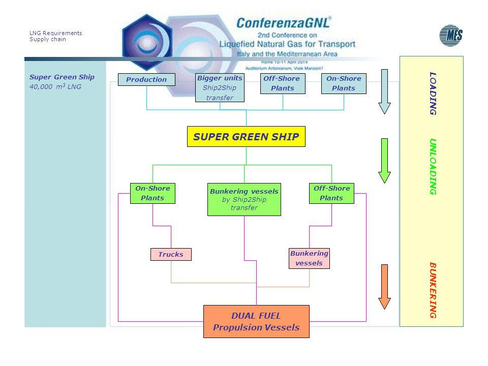 LNG Requirements Supply chain Super Green Ship 40,000 m 3 LNG LOADING UNLOADING BUNKERING SUPER GREEN SHIP Production Bigger units Ship2Ship transfer