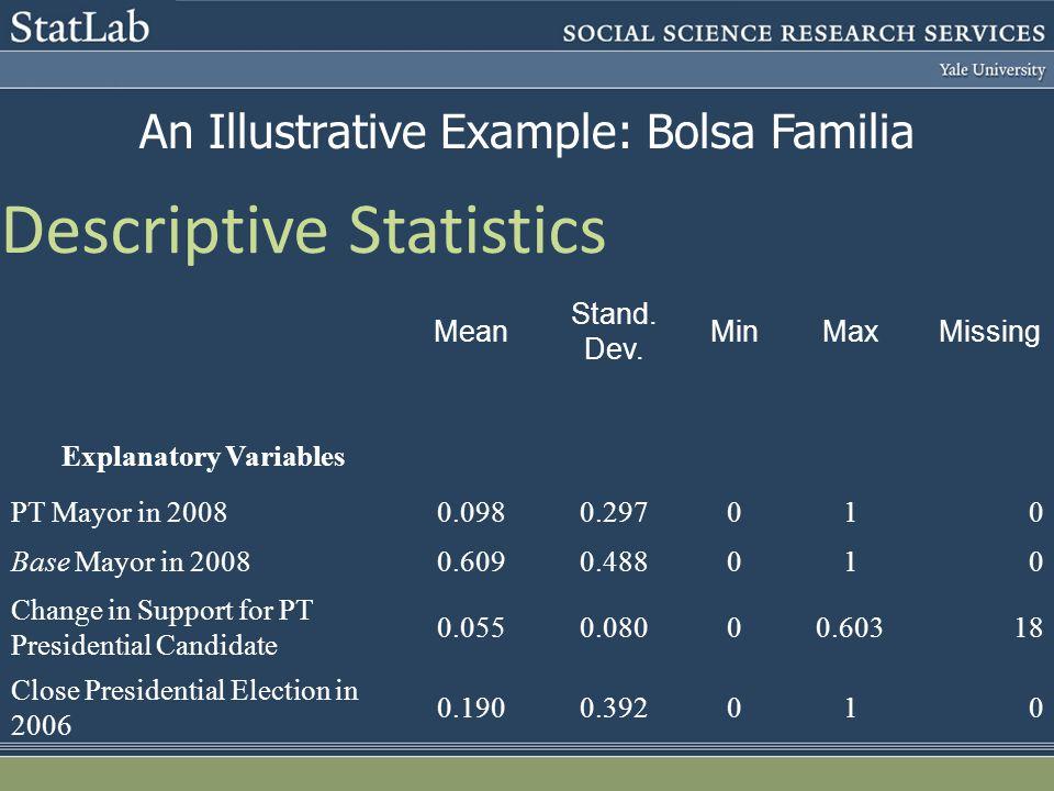 Descriptive Statistics Mean Stand. Dev. MinMaxMissing Explanatory Variables PT Mayor in 20080.0980.297010 Base Mayor in 20080.6090.488010 Change in Su