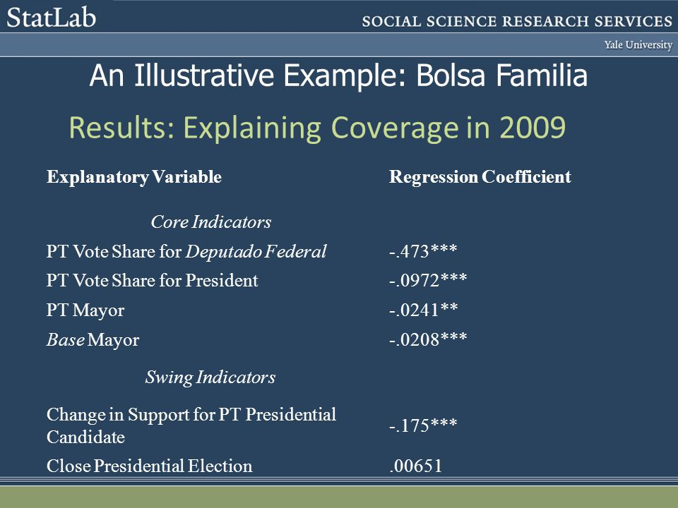 Results: Explaining Coverage in 2009 Explanatory VariableRegression Coefficient Core Indicators PT Vote Share for Deputado Federal-.473*** PT Vote Sha